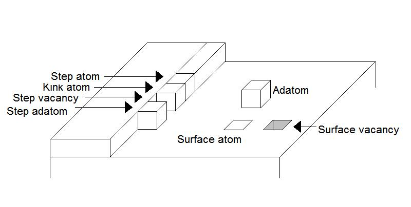 The names for the various atomic positions in the TLK model. This graphic representation is for a simple cubic lattice.