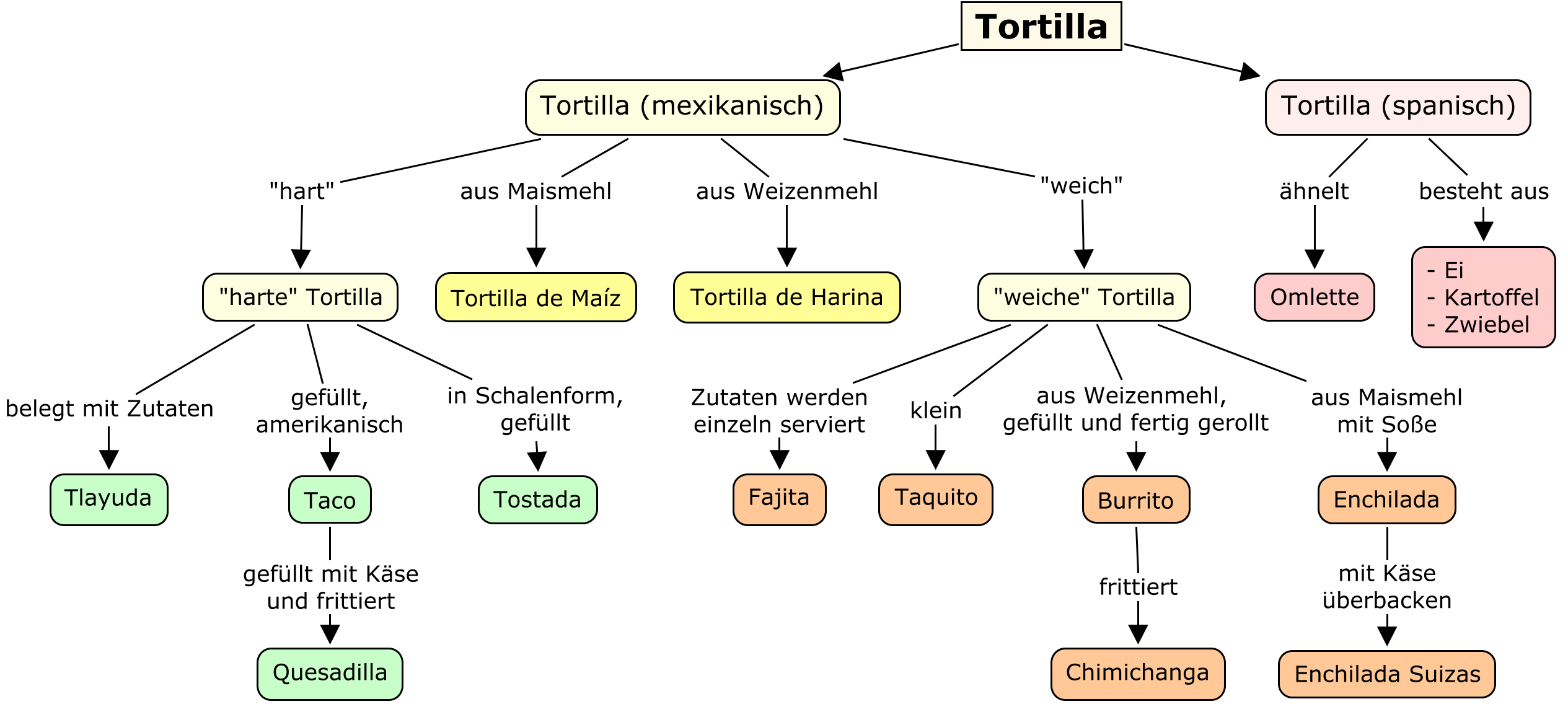 https://upload.wikimedia.org/wikipedia/commons/2/2c/Tortilla_Concept_Map.png