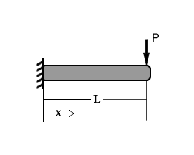 Beam Cantilevered Load end.png