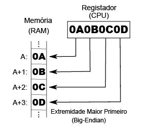 big endian little binary options