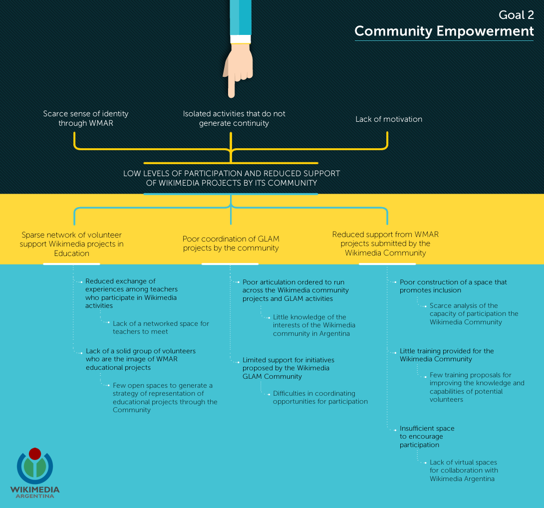 Community Empowerment Problem Tree (Wikimedia Argentina).png
