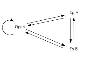Cyclic succession