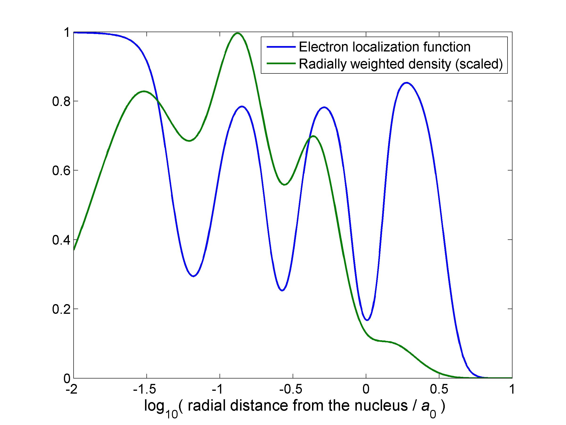 Electron localization function - Wikipedia