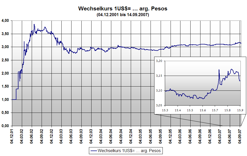 File Exchange Rate Wechselkurs Usdollar Arg Peso 04 12 2001 Bis 14 09 2007 Png
