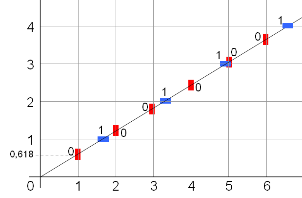 Combinatoire des mots wikip dia for Fonction combinatoire
