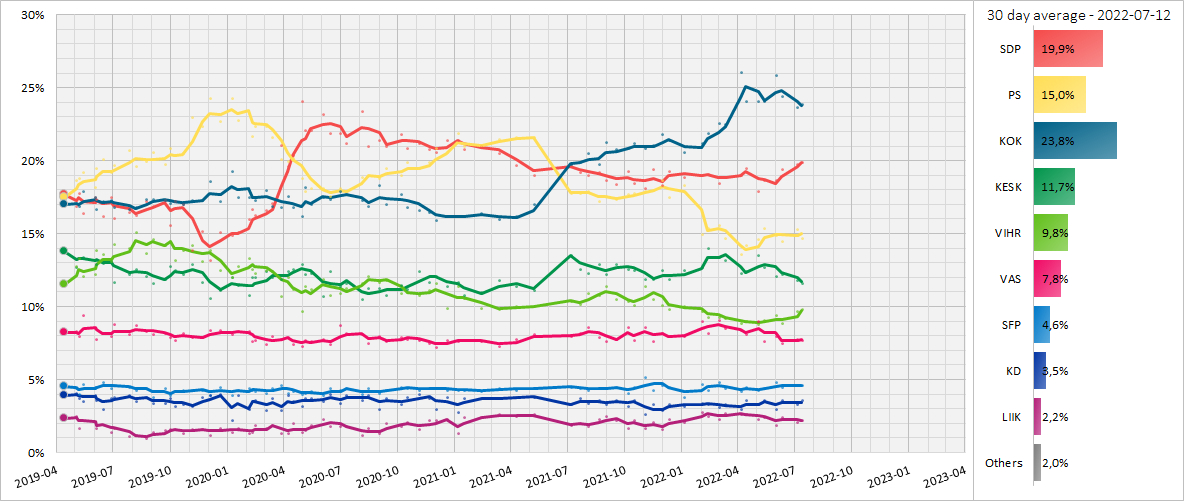 Finnish Opinion Polling, 30 Day Moving Average, 2019-2023.png