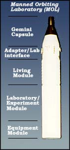 Vertical model showing sections of the MOL and Gemini B capsule