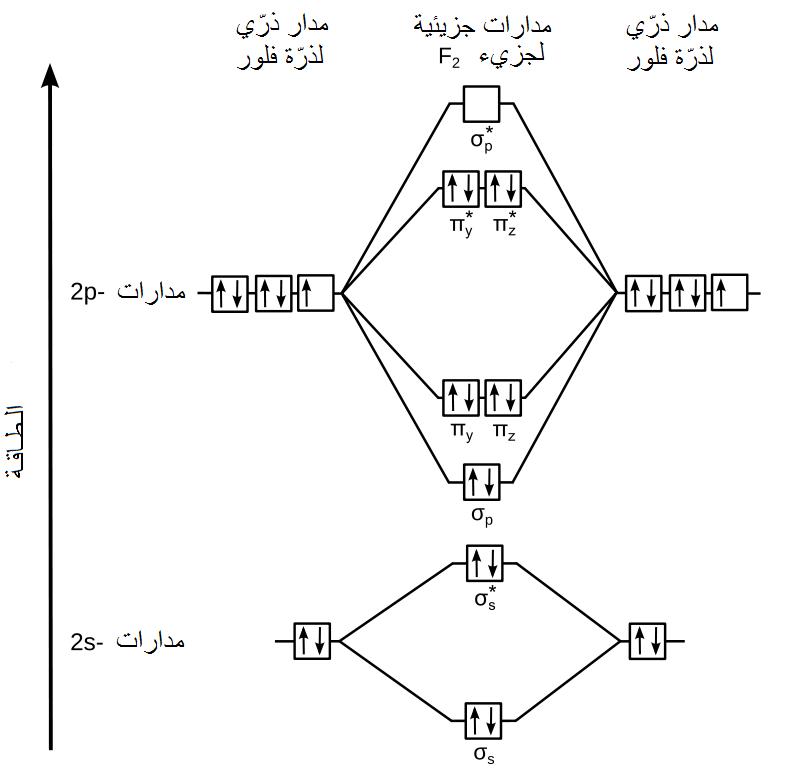 F2 Molecular Orbital Diagram File:MO F2 - Ar.png - ...