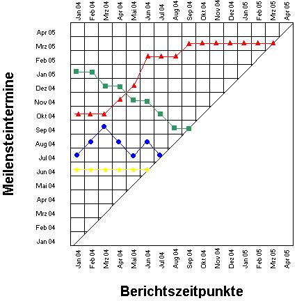Beispiel einer Meilensteintrendanalyse
