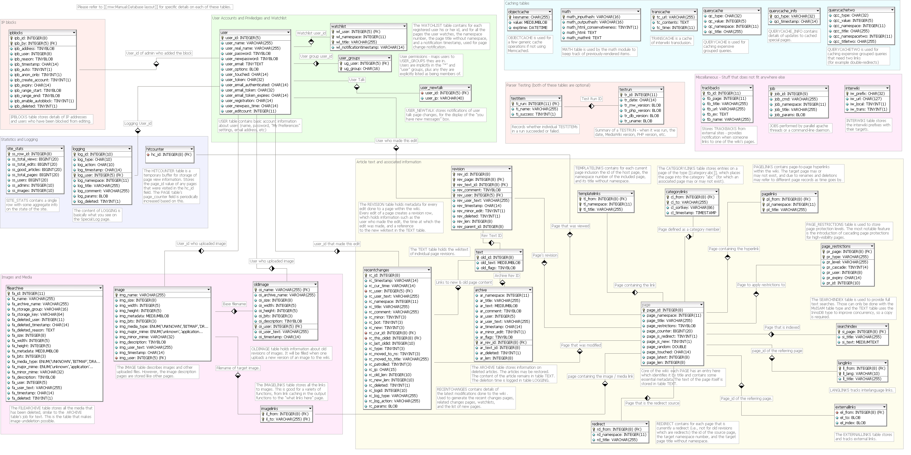 File:MediaWiki 1.10 database schema.png - Wikimedia Commons