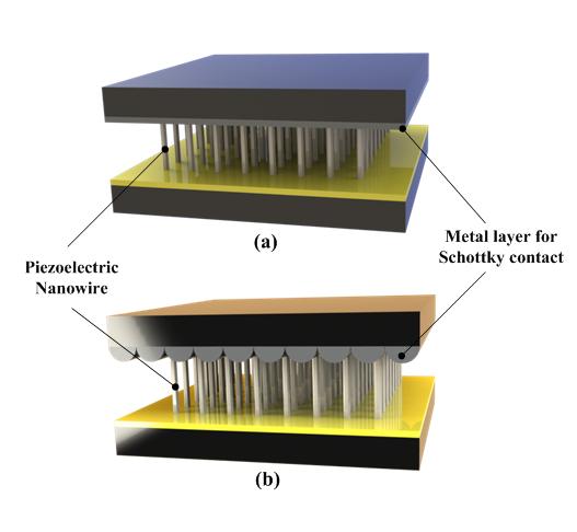 a nanogenerator image