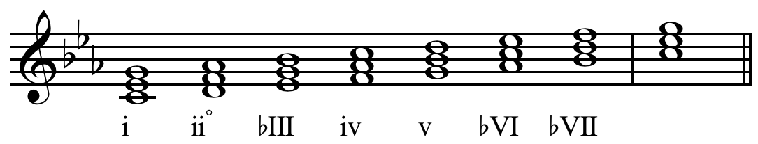 https://upload.wikimedia.org/wikipedia/commons/2/2d/Scale_degree_Roman_numerals_minor.png