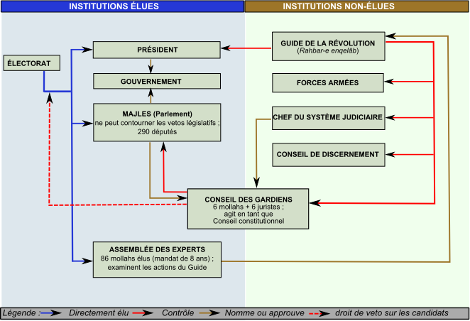 Schéma système juridique anglais