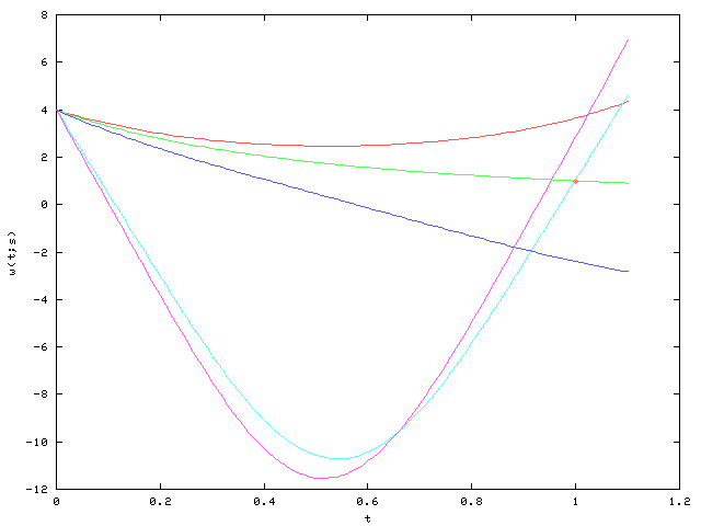 http://upload.wikimedia.org/wikipedia/commons/2/2d/Shooting_method_trajectories.png