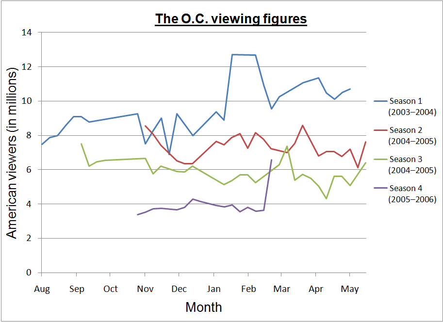 the-o-c-viewing-figures