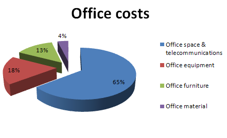 WMRS Office costs 2012-13.PNG