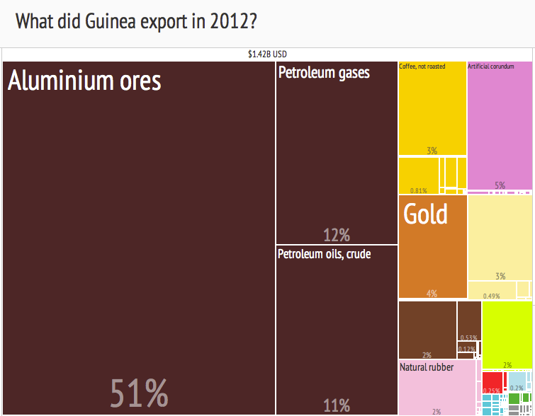 File:2012 Guinea Products Export Treemap.png