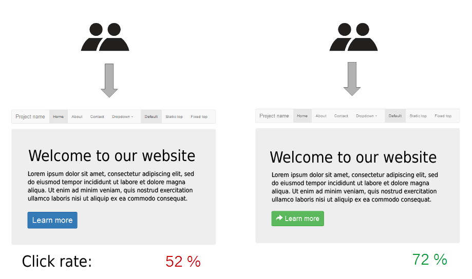 A/B testing visualized.