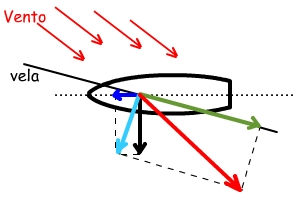 https://upload.wikimedia.org/wikipedia/commons/2/2e/Bolina.jpg
