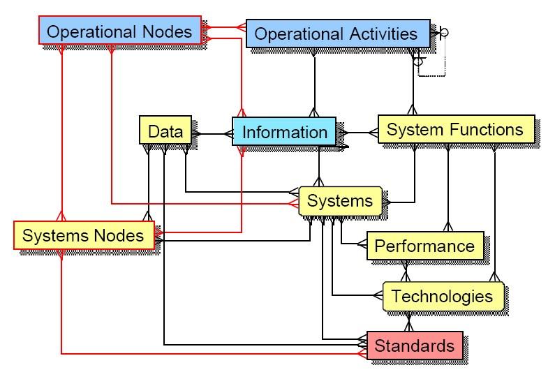 Filecadm architecture concepts modelg wikipedia filecadm architecture concepts modelg ccuart Images