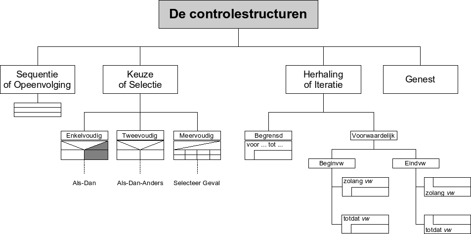 Controlestructuren.png
