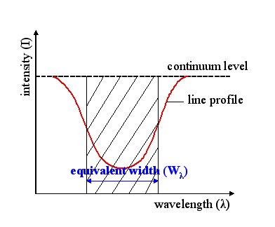 Equivalent Width Wikiwand