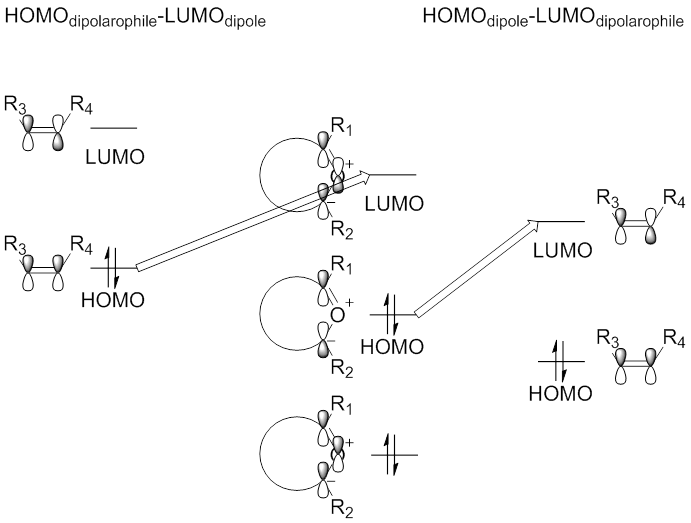 Scheme 10. Diagram of the Molecular Orbital Interactions of HOMOdipole-LUMOdipolarophile or HOMOdipolarophile-LUMOdipole Between a Carbonyl Ylide Dipole and Alkenyl Dipolarophile.