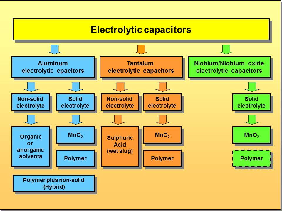 Recap moreover Y2FwYWNpdG9yLWNoYXJ0 additionally Capacitor also What Is A Resistor In A Car also Inhibidor Enzimatico Tipos. on polyester capacitor types