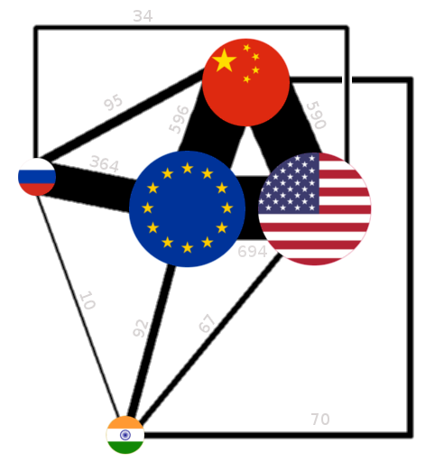 Economic connections between US, EU, China, Russia and India