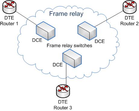 Frame Relay - Wikipedia
