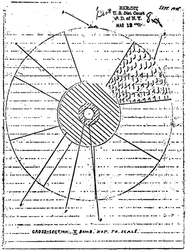 Diseño de un arma nuclear de implosión realizado por David Greenglass, utilizado como prueba incriminatoria, ilustrando la información que según él proporcionó a los Rosenberg para que la transmitieran a la URSS.