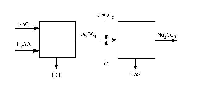 Solvay s process