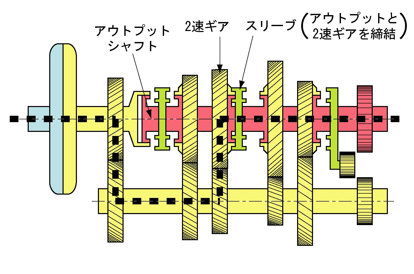 file manual transmission in 2nd gear jpg wikimedia commons rh commons wikimedia org manual transmission dei Manual Transmission Diagram