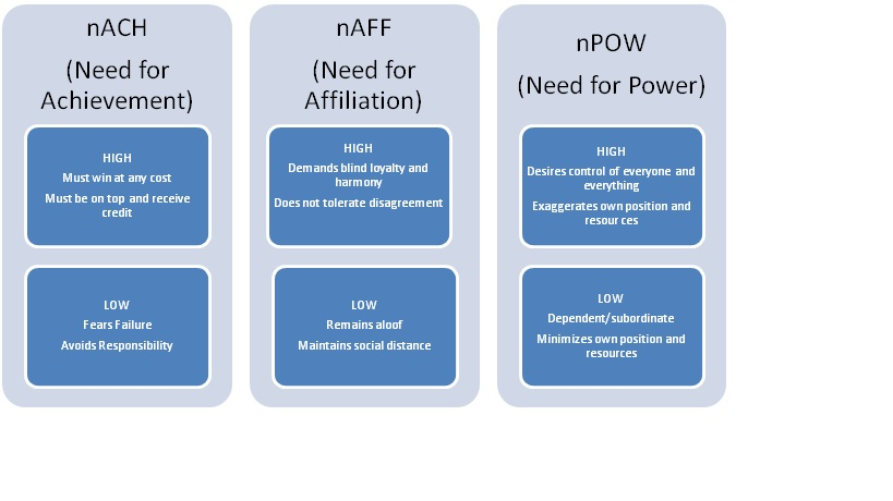 an analysis of maslows theory of motivation Application of motivation theories in the  rooted in the basic maslow, herzberg and mcgregor's theories underlying such  analysis of field application.