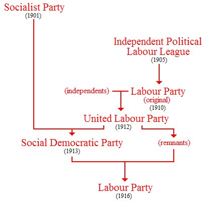 Template:Formation of New Zealand Labour Party - Wikipedia