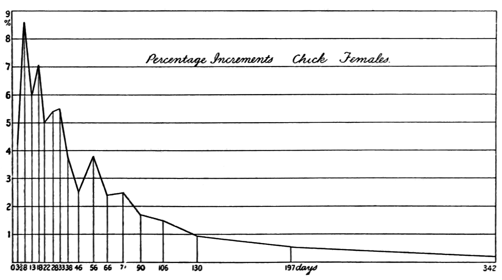 PSM V71 D207 Graph of the daily pc of weight increments by female chickens.png