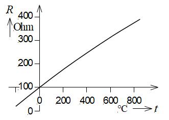 Thermometre A Resistance De Platine Wikipedia