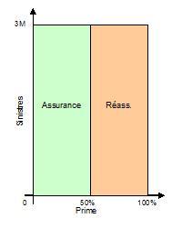 Apériteur assurance