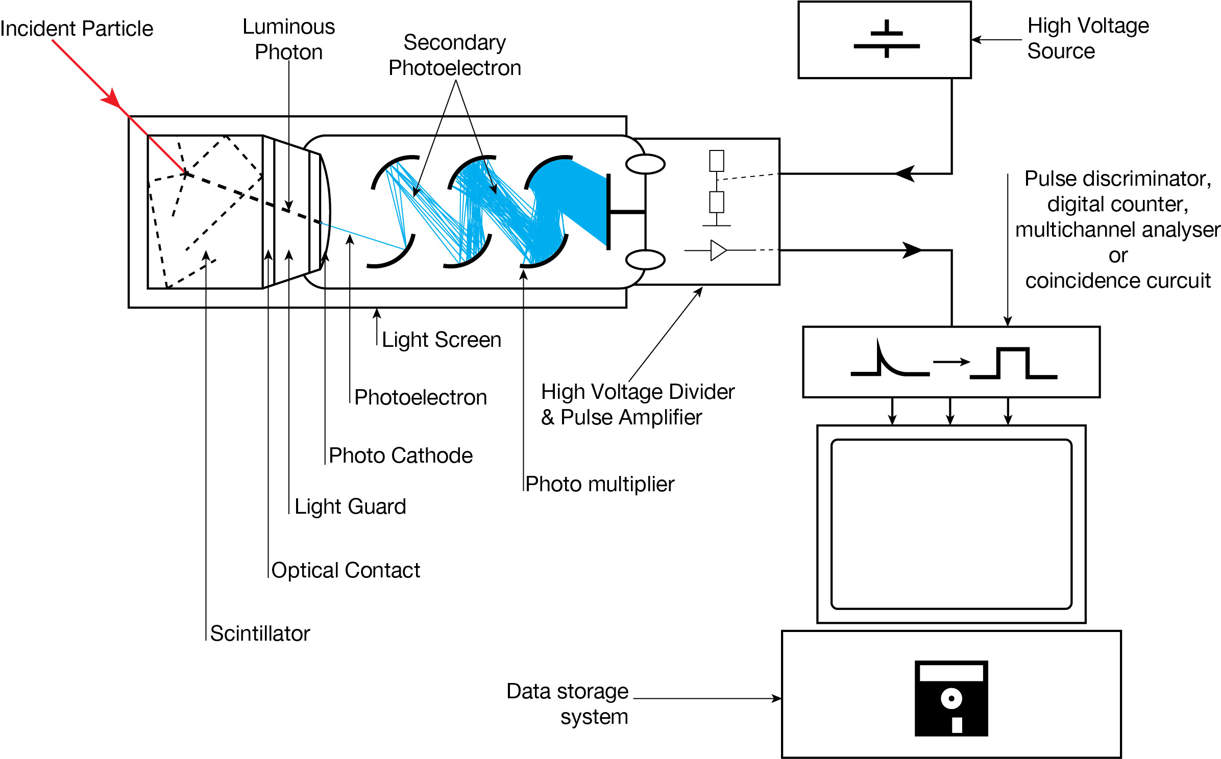 scintillation counter wikipedia besides diagram of the experimental setup showing fiber and scintillator moreover schematic diagram of sof detector system the sof detector made together with gce physics nuclear medicine gamma camera besides scintillation counter wikiwand. on scintillator diagram