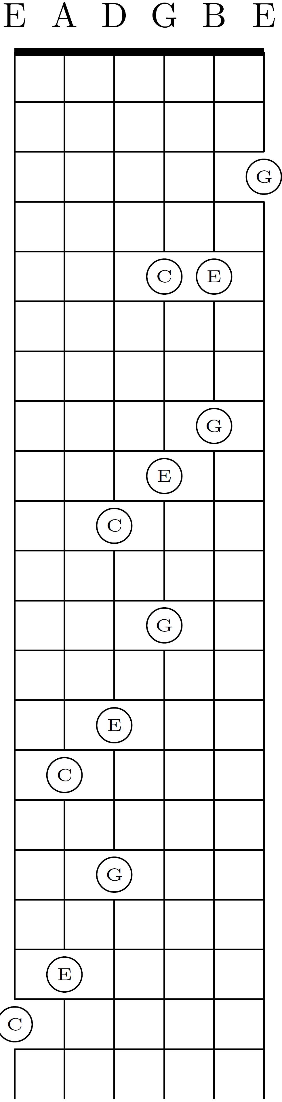 B Minor Guitar Chord Standard Tuning ecards makerarne duncan