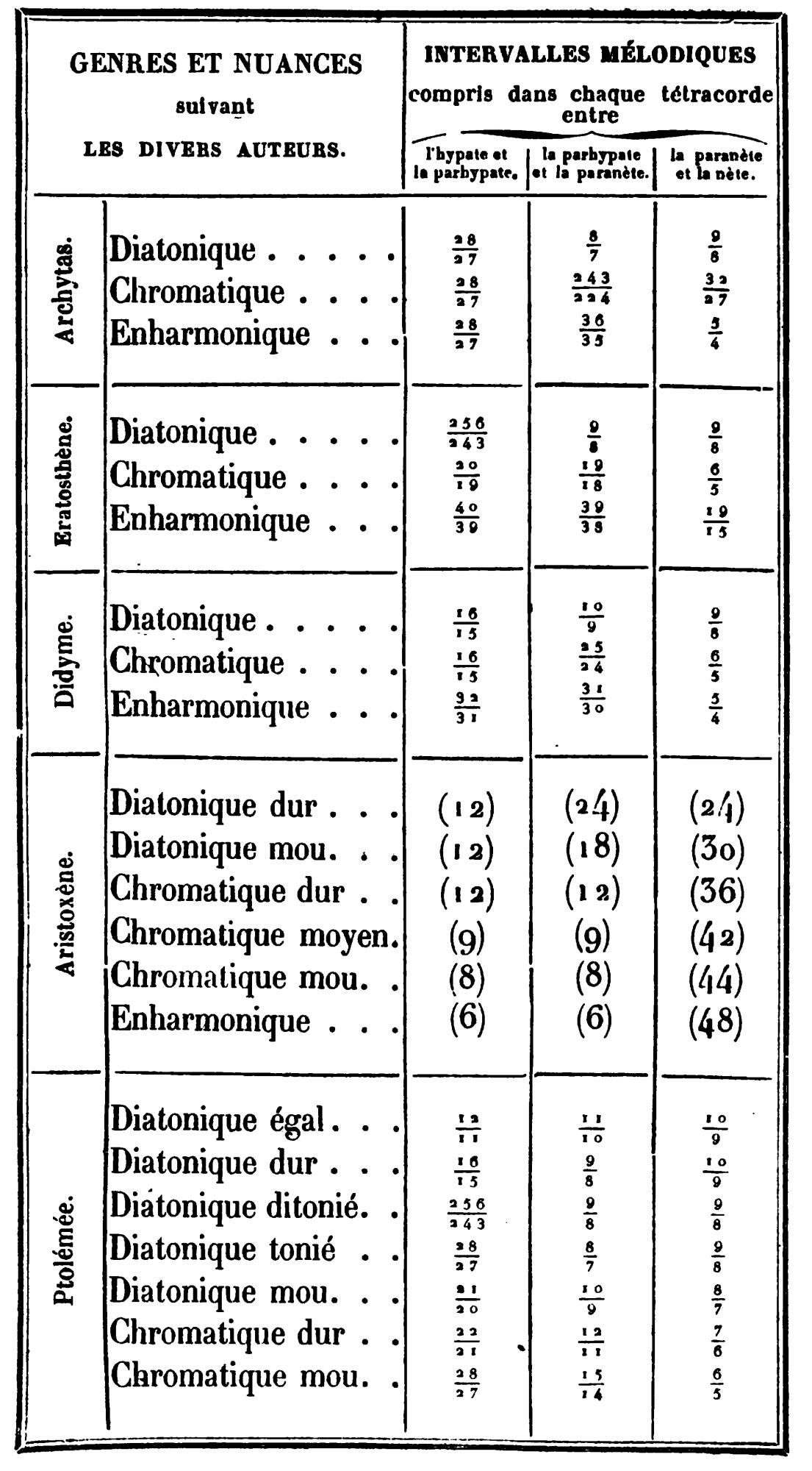 File Theorie De La Musique Deduite De La Consideration Des Nombres Relatifs De Vibrations Tableau 1 Png Wikimedia Commons
