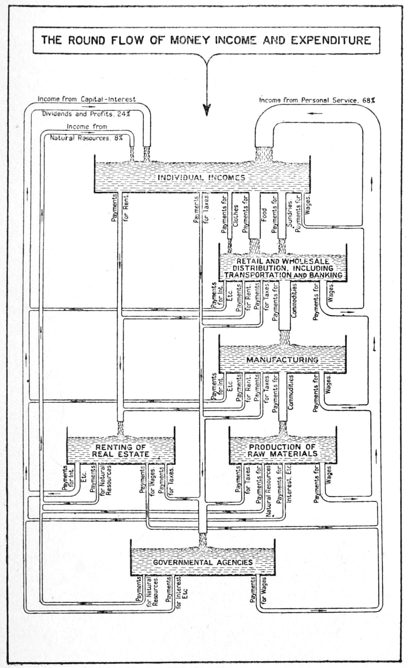 Money Flow Chart: The Round Flow of Money Income and Expenditure 1922.jpg ,Chart