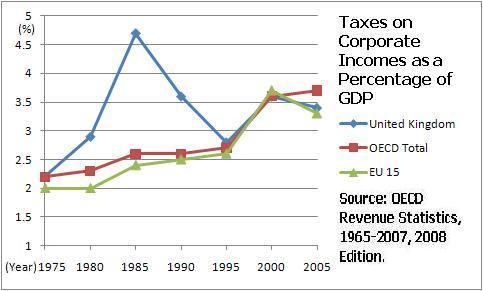 Description U.K.-Corporate-Tax-Revenues-As-GDP-Percentage-(75-05).JPG