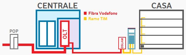 Vodafone Italia Wikipedia