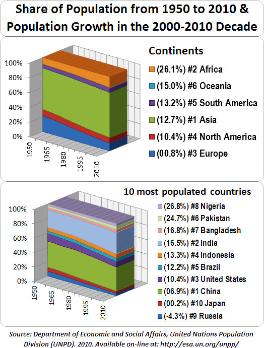 external image World_Population_by_Continent_and_10_Most_Populated_Countries.png