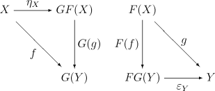 Universal properties of a pair of adjoint functors