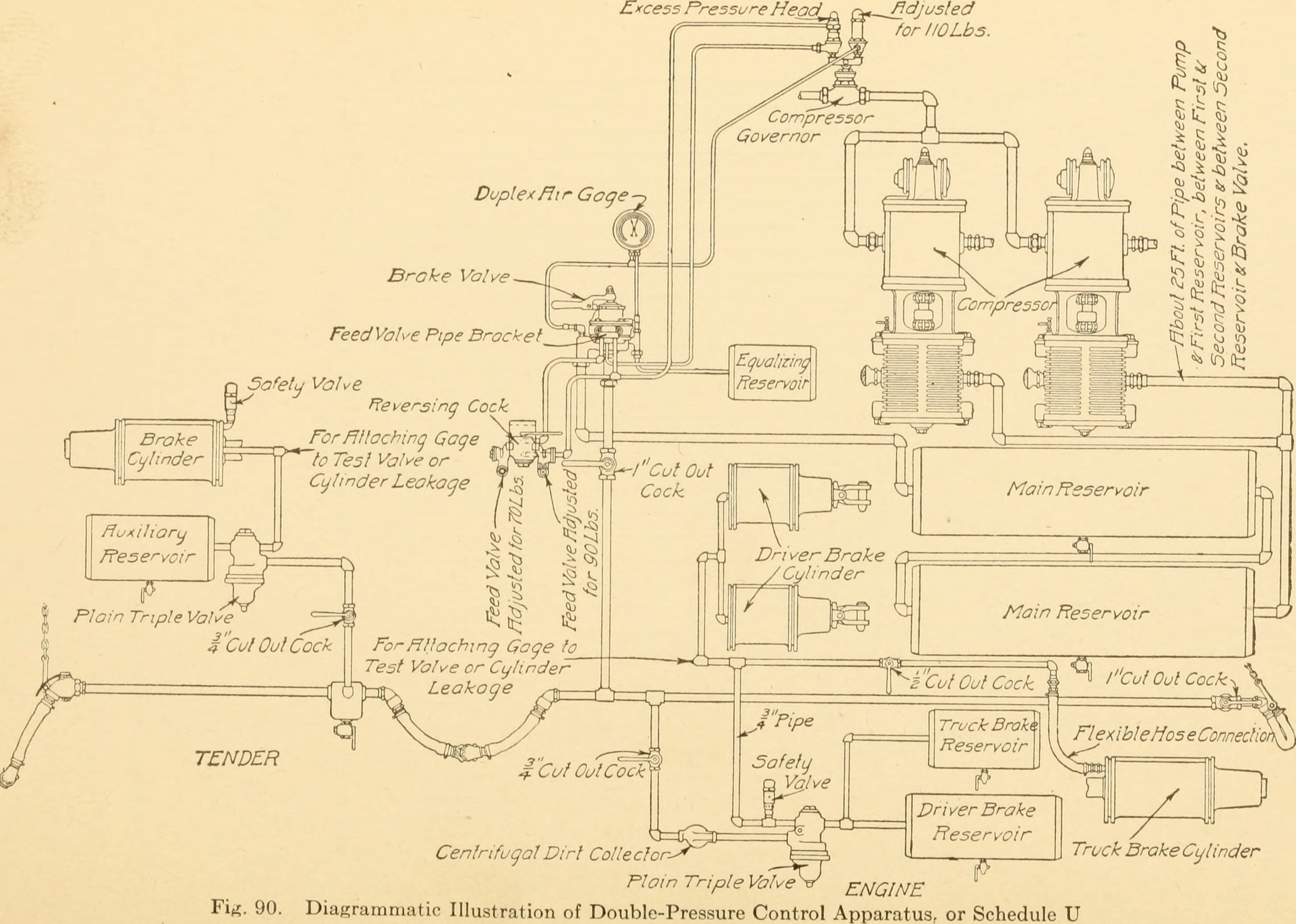 Fileair Brakes An Up To Date Treatise On The Westinghouse Air Schematic