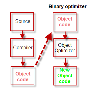 Binary options source code