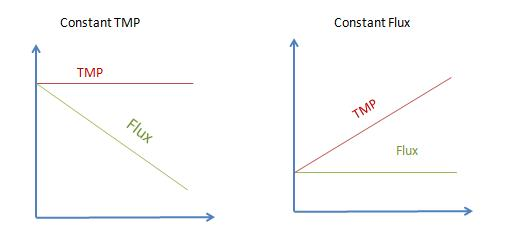 Constant TMP and constant Flux operations