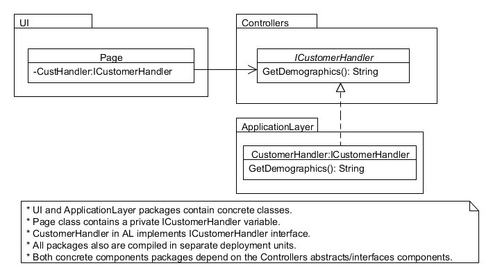UI and ApplicationLayer packages contains mainly concrete classes